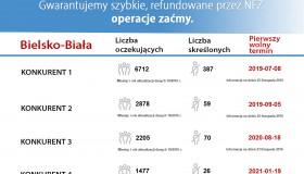 Minimalny czas oczekiwania na operację zaćmy w Bielsku-Białej to TRZY LATA !